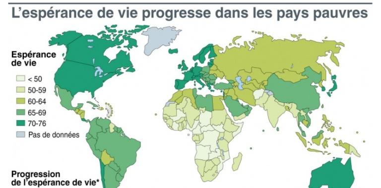 7321925-esperance-de-vie-9-ans-de-gagne-dans-les-pays-pauvres
