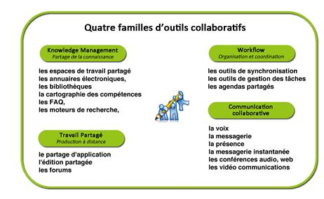 travailcollaboratif